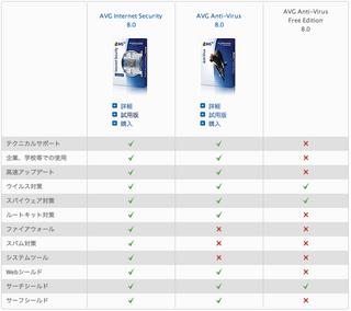 AVG製品比較
